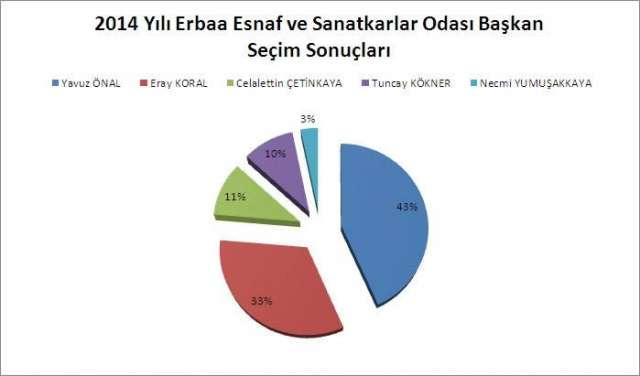 Erbaa Esnaf ve Sanatkarlar Odası Seçim Sonucu - 2014
